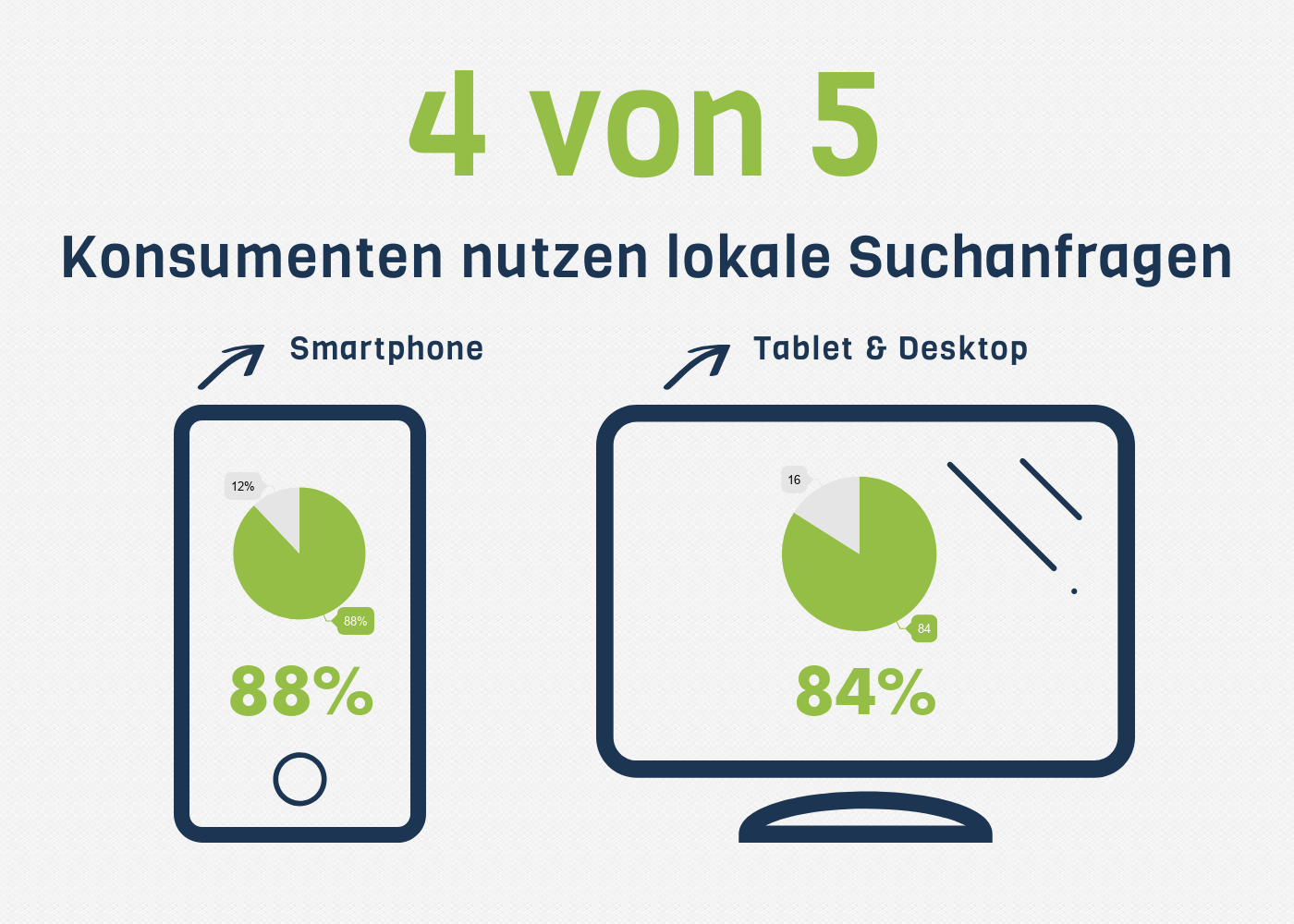 Local SEO Snack Pack Statistik