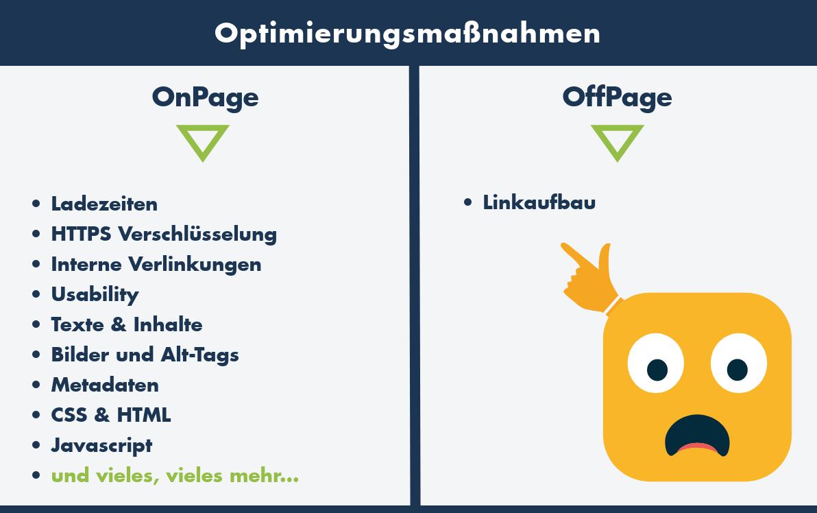OnPage und Offpage Optimierungsmaßnahmen