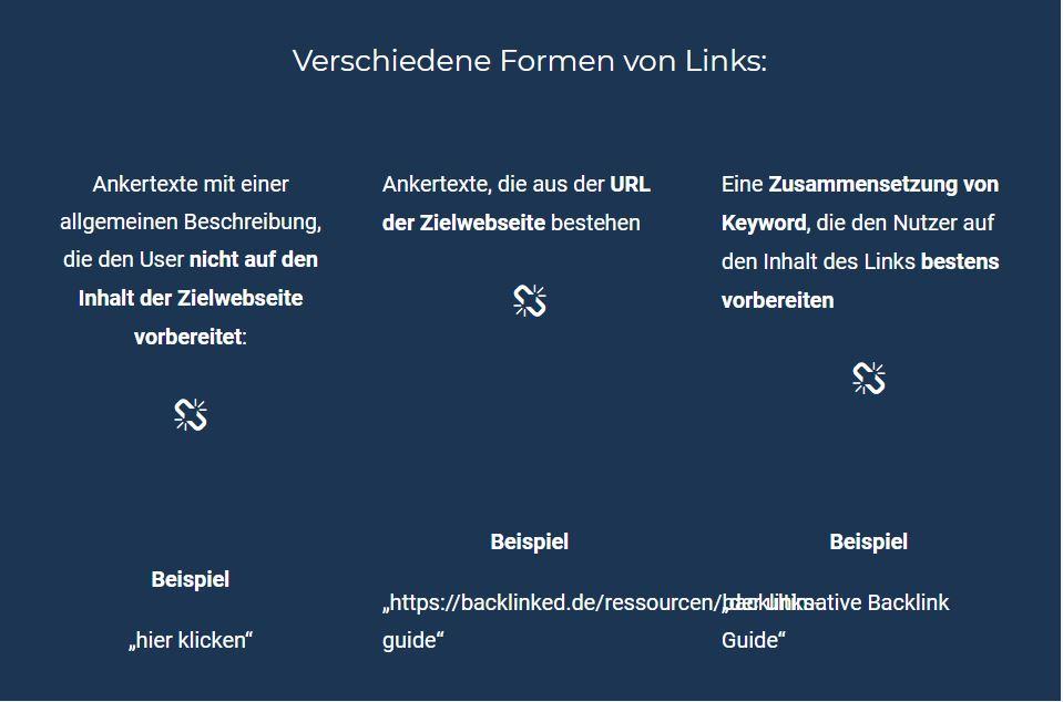 Verschiedene Formen von Links