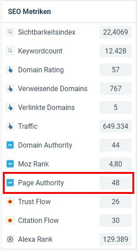 Moz Page Authority Grafik