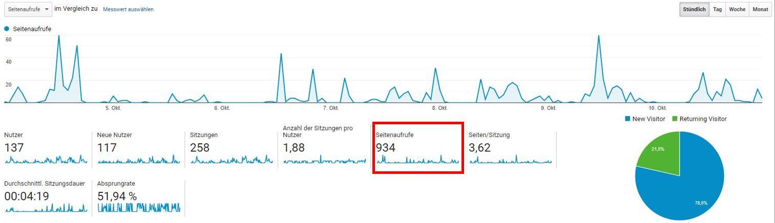 Page Impressions analytics Übersicht